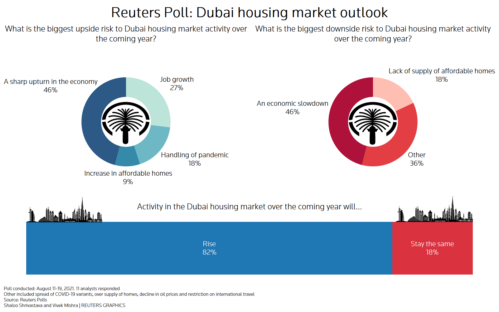 Reuters poll graphics on the Dubai housing market outlook: