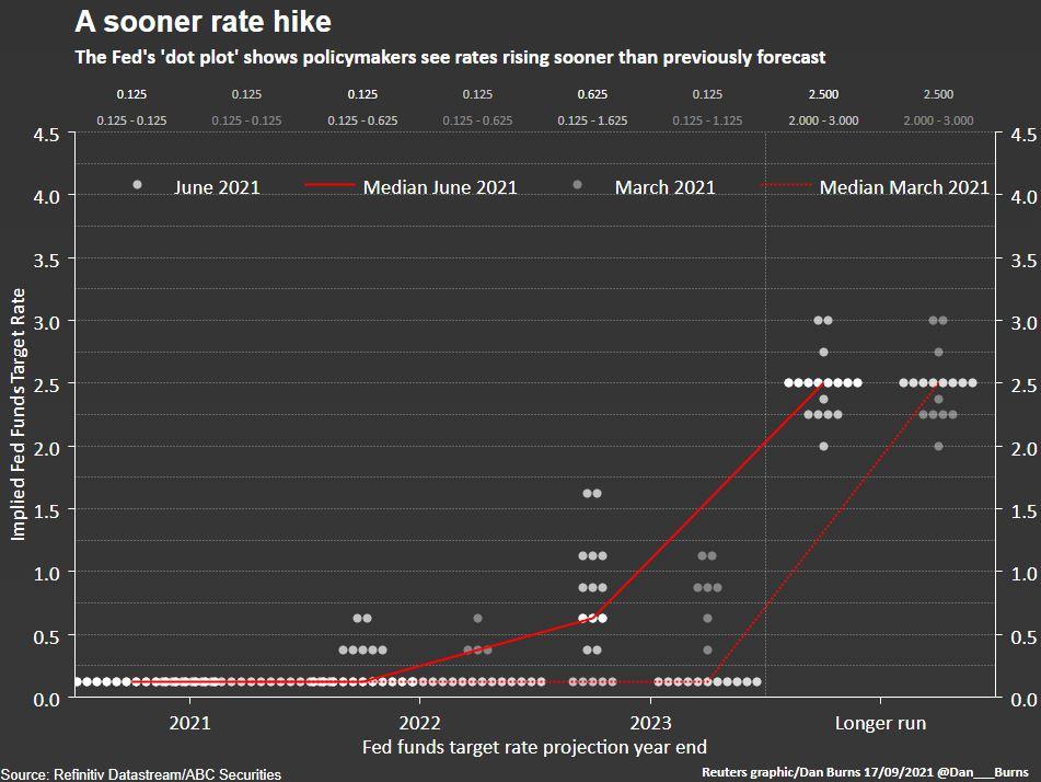 Fed point plot