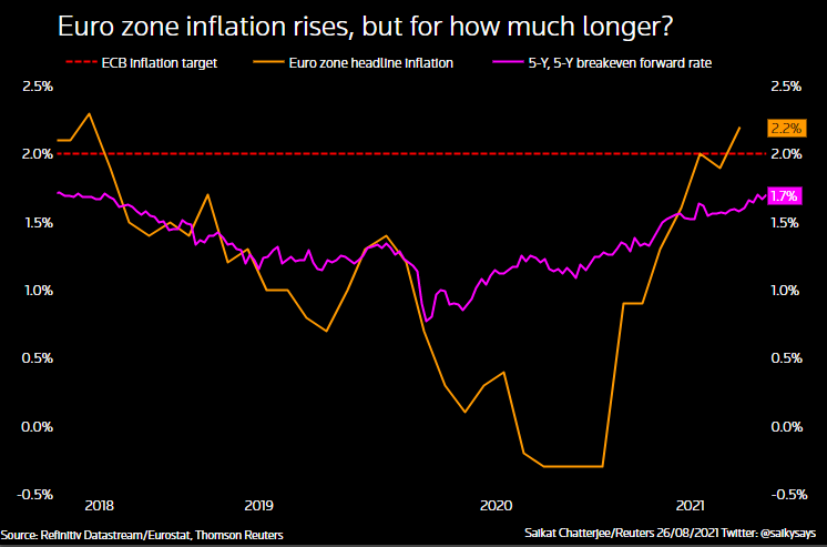 Euro zone inflation rising but will it last?