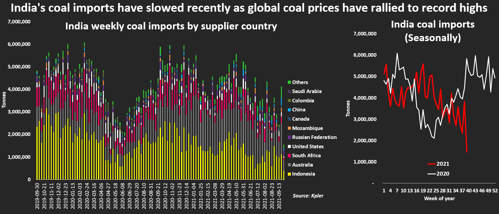 India coal imports by supplier