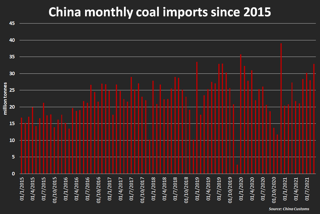 China monthly coal imports since 2015