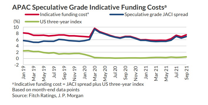 Fitch cost of funding APAC high yield