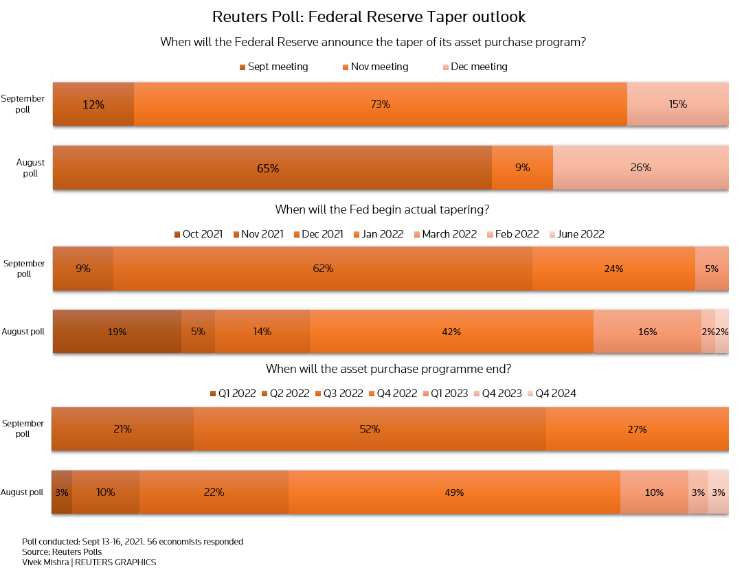 Reuters poll graphic on the Federal Reserve taper outlook: