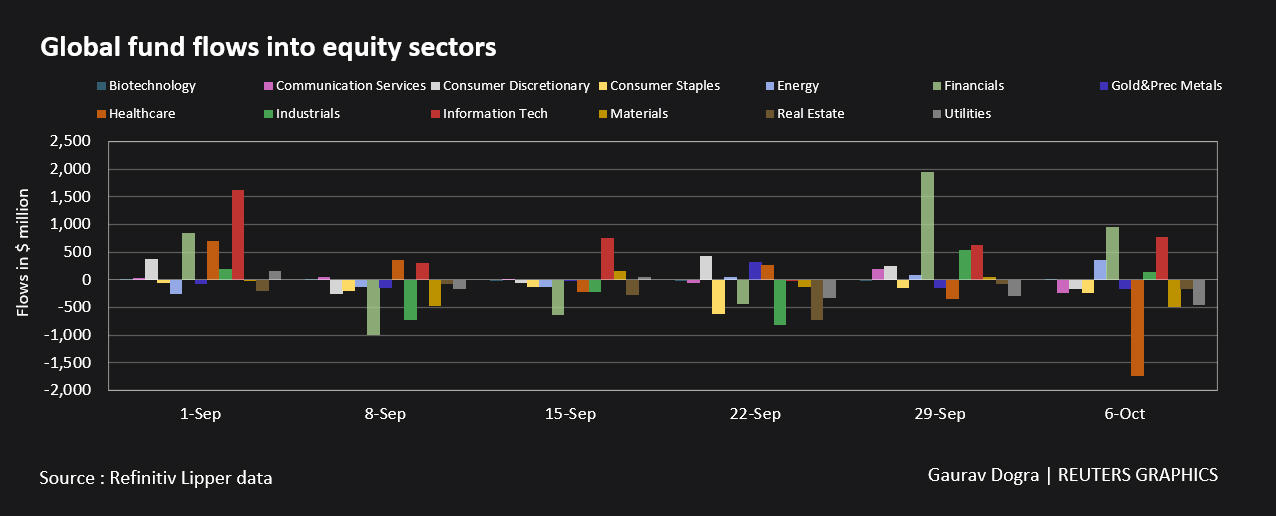 Flujos de fondos globales hacia sectores de renta variable