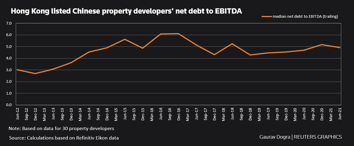 Hong Kong listed Chinese property developers' net debt to EBITDA
