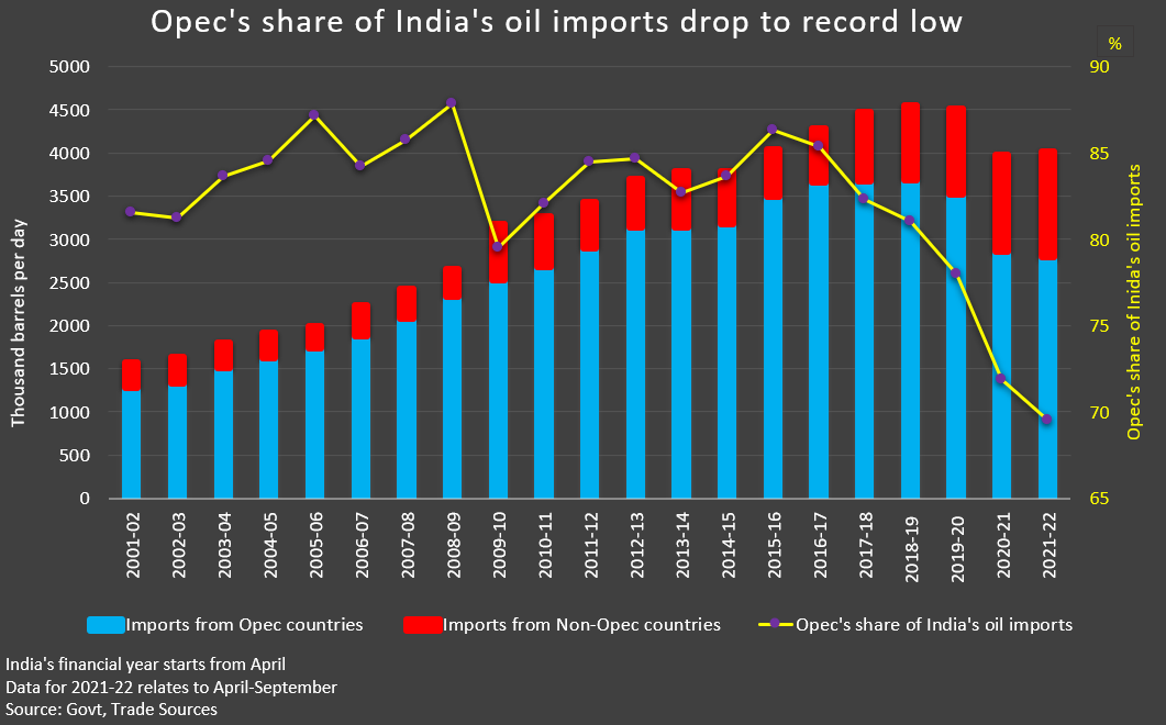 India's oil imports Opec's share of India's oil imports drop to record low