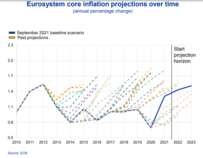 Core inflation projections