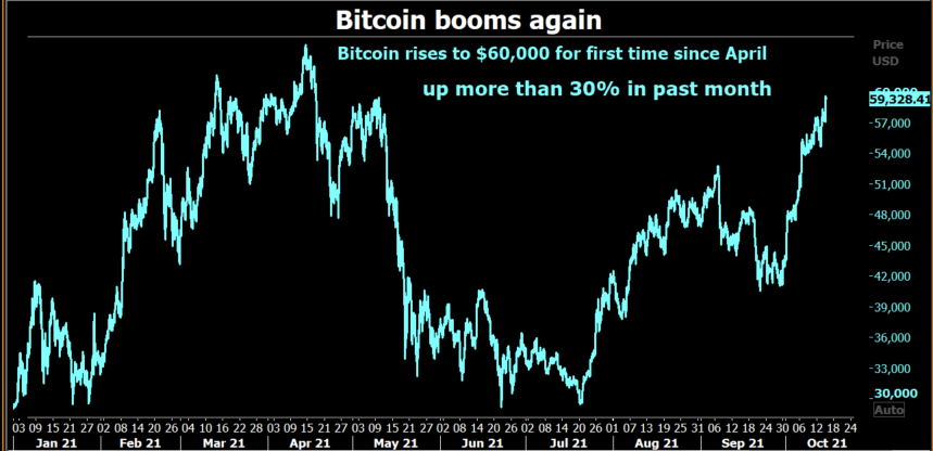 Bitcoin on the rise