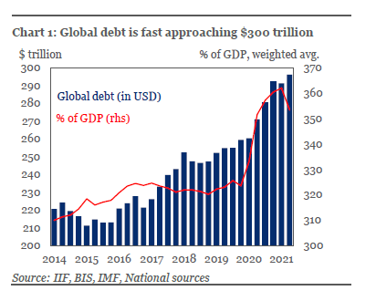 Global debt fast approaching $300 trillion