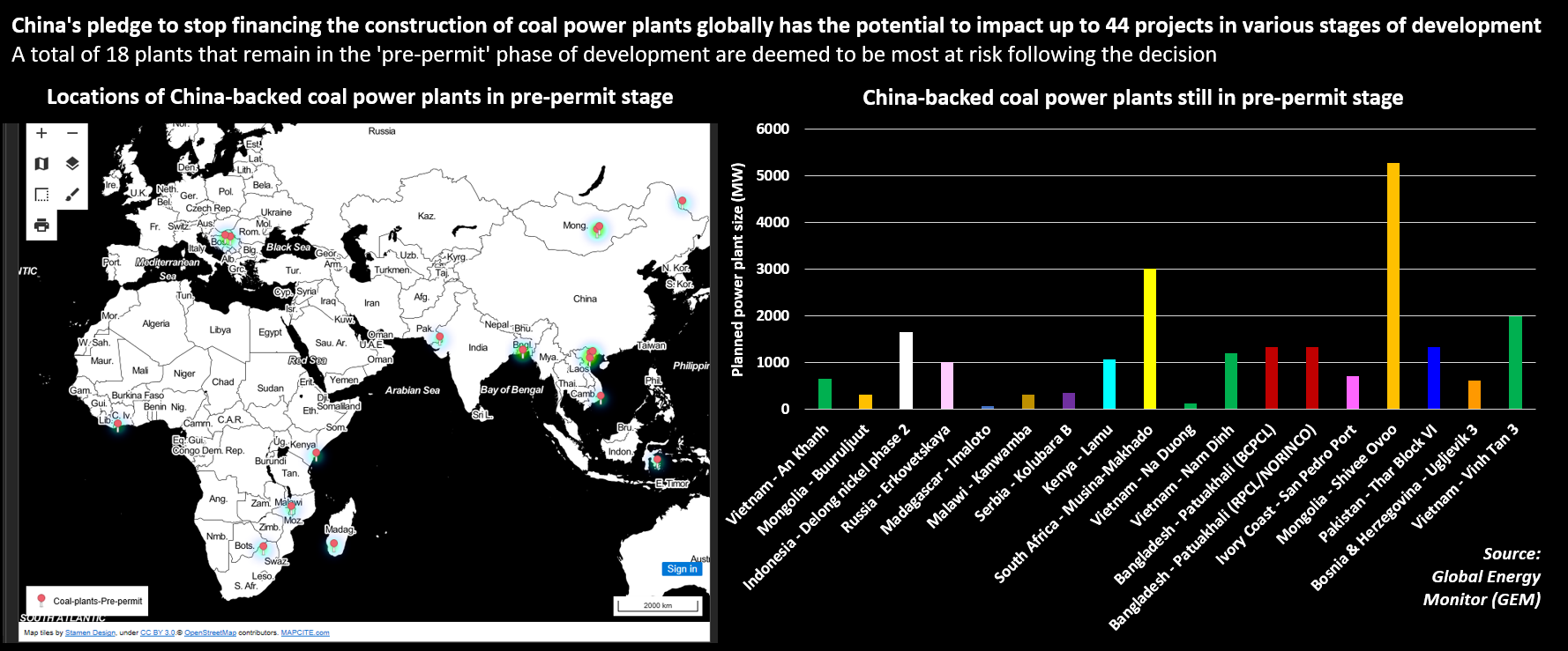 China-backed coal power plants now at risk