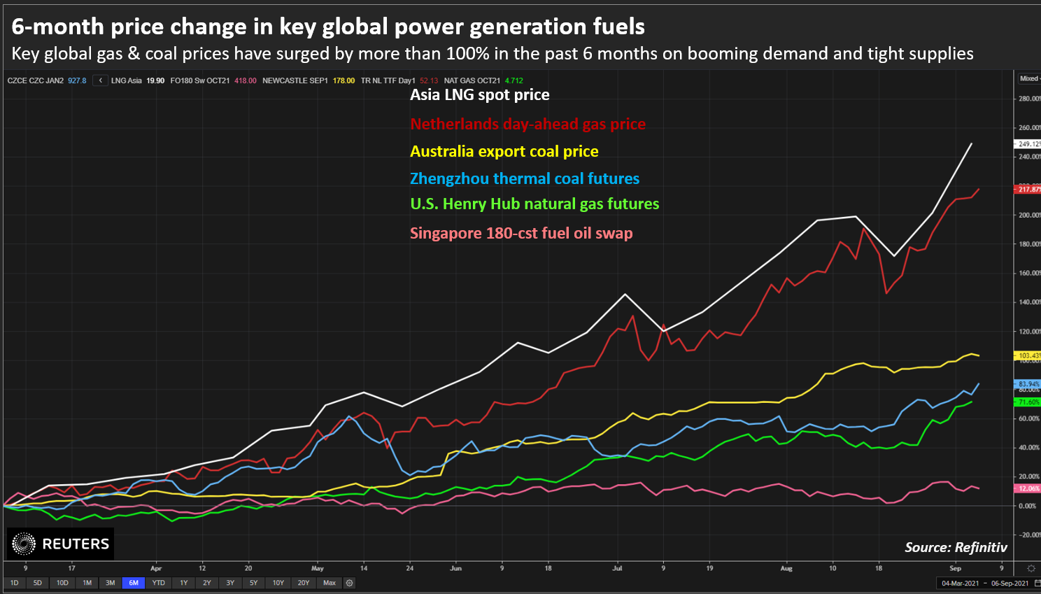 Key global gas & coal prices have surged by more than 100% in the past 6 months on booming demand and tight supplies