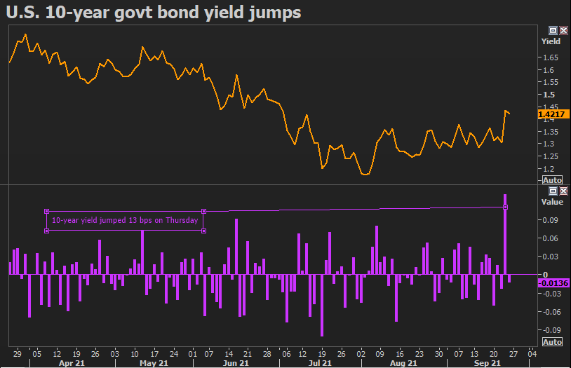 U.S. 10-year government bond yield