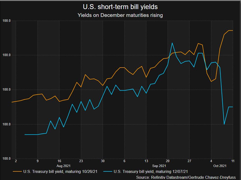 Risk shifts to December maturities
