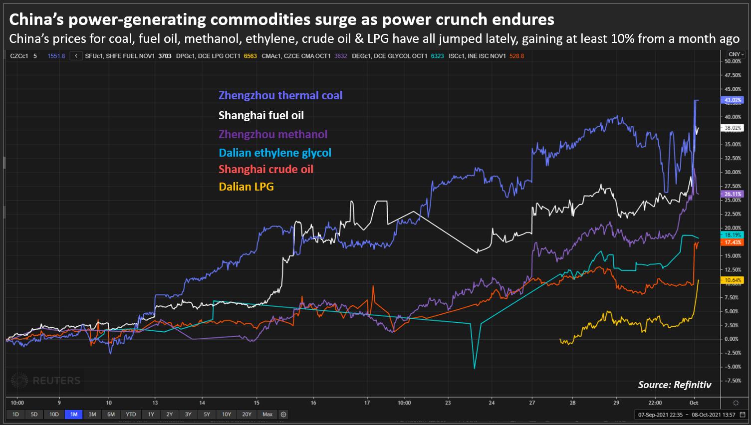 Giá hàng hóa tạo ra năng lượng của Trung Quốc tăng khi khủng hoảng năng lượng tiếp tục