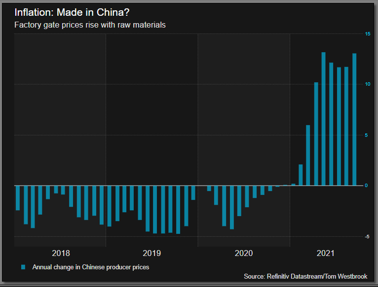China's factory gate inflation rises again