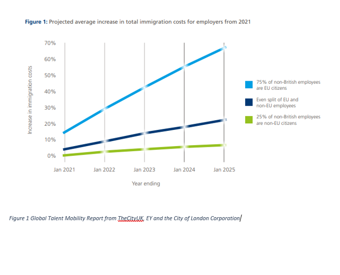 Global Talent Mobility Report