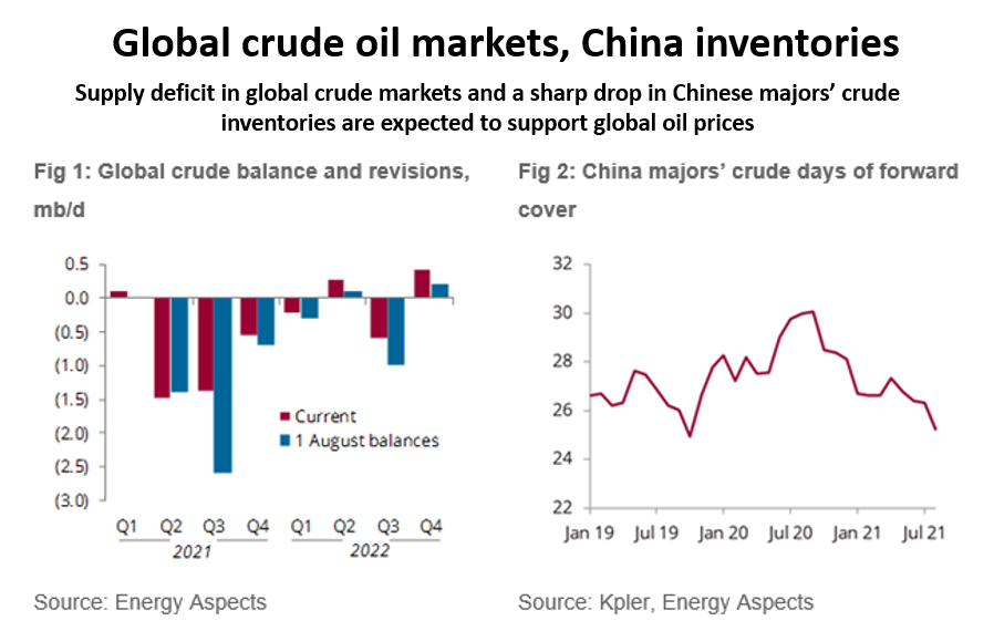 Charts from Energy Aspects showing global crude balances and China majors crude days of forward cover