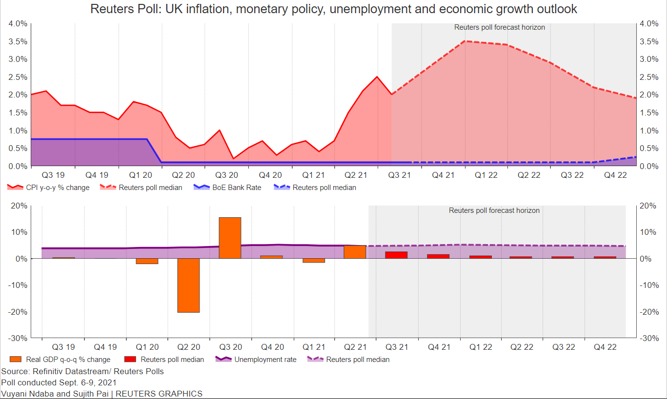 Reuters poll graphics on the UK inflation, monetary policy and economic growth outlook: