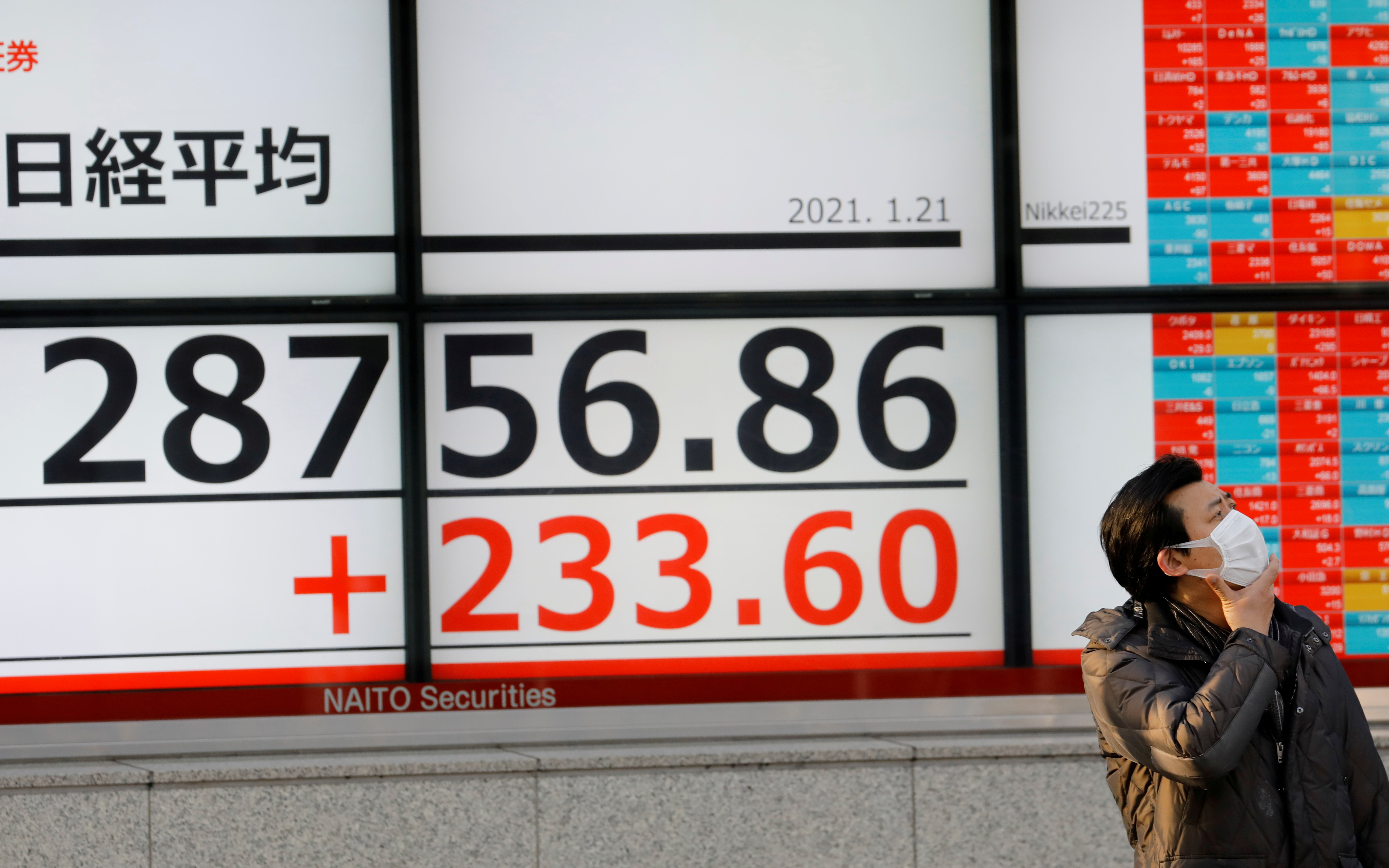 A man wearing a protective mask, amid the coronavirus disease (COVID-19) outbreak, stands in front of an electric board showing Nikkei index outside a brokerage in Tokyo, Japan January 21, 2021. REUTERS/Kim Kyung-Hoon/File Photo