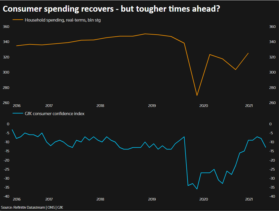 Consumer spending recovers - but tougher times ahead?