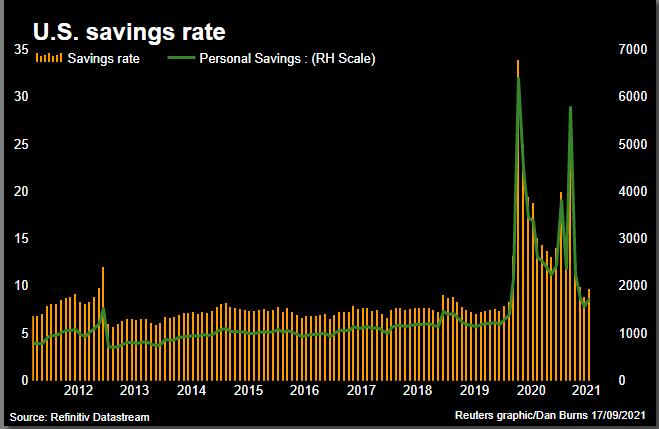 High US savings