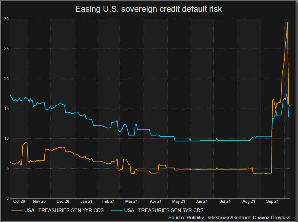 Easing sovereign credit risk