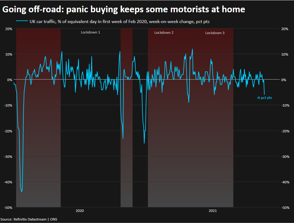Going off-road: panic buying keeps some motorists at home