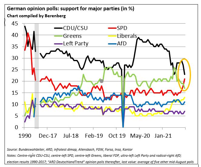 German election polls