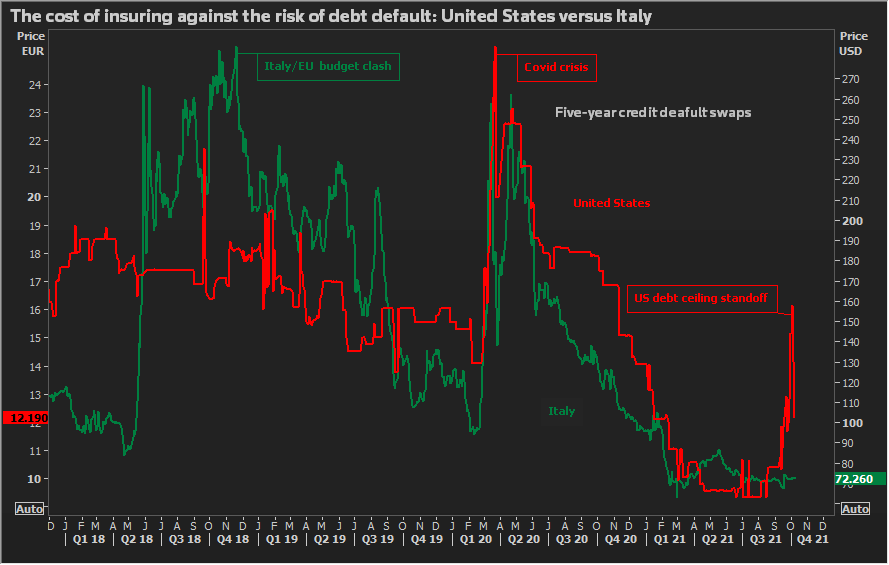 The cost of insuring against a debt default, US vs Italy