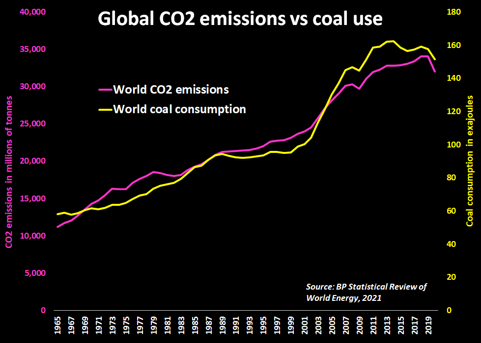 Global CO2 emissions vs use of coal