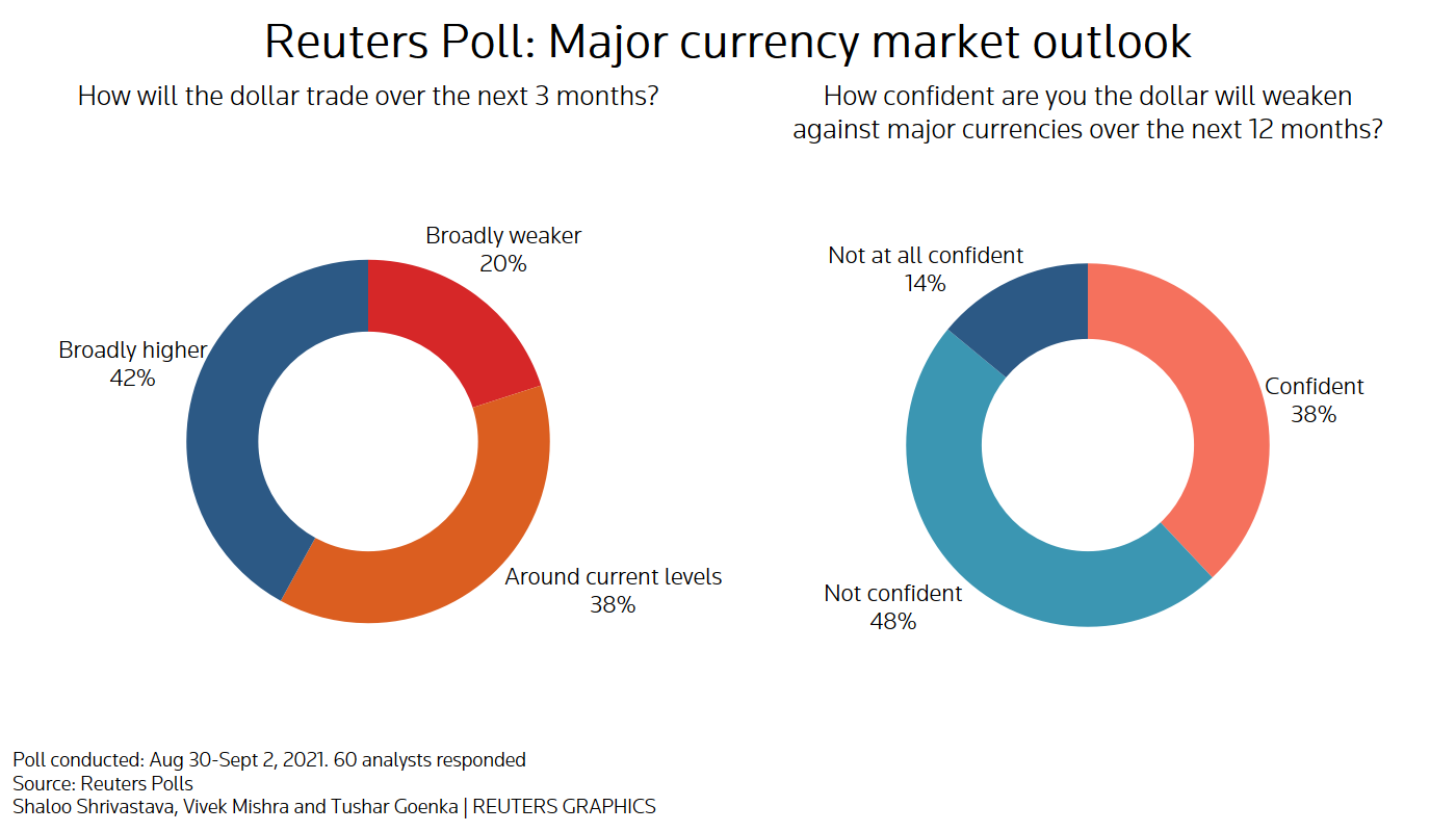 Reuters poll graphic on major currency market outlook: