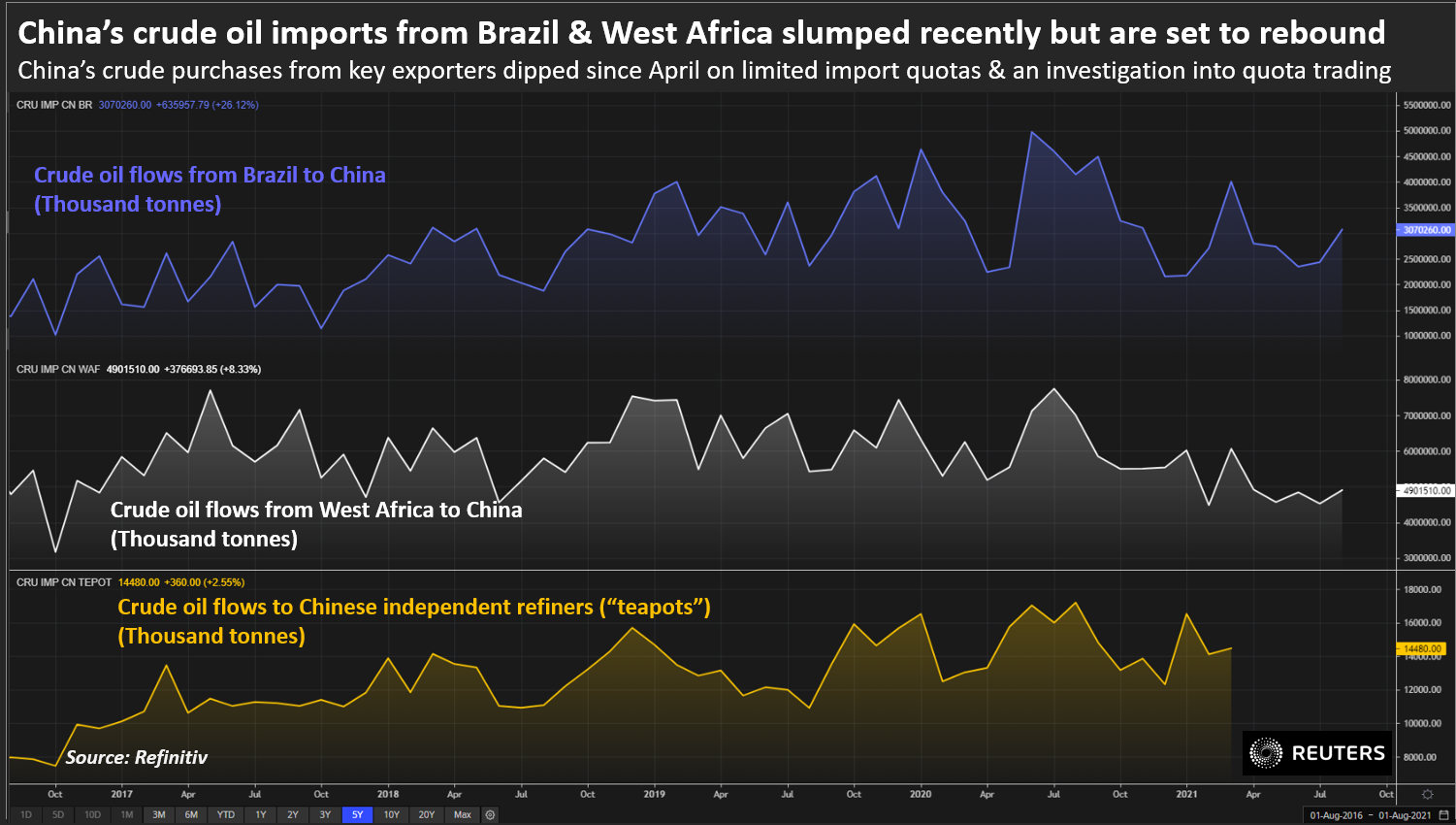 China's crude oil imports from Brazil & West Africa slumped recently but are set to rebound