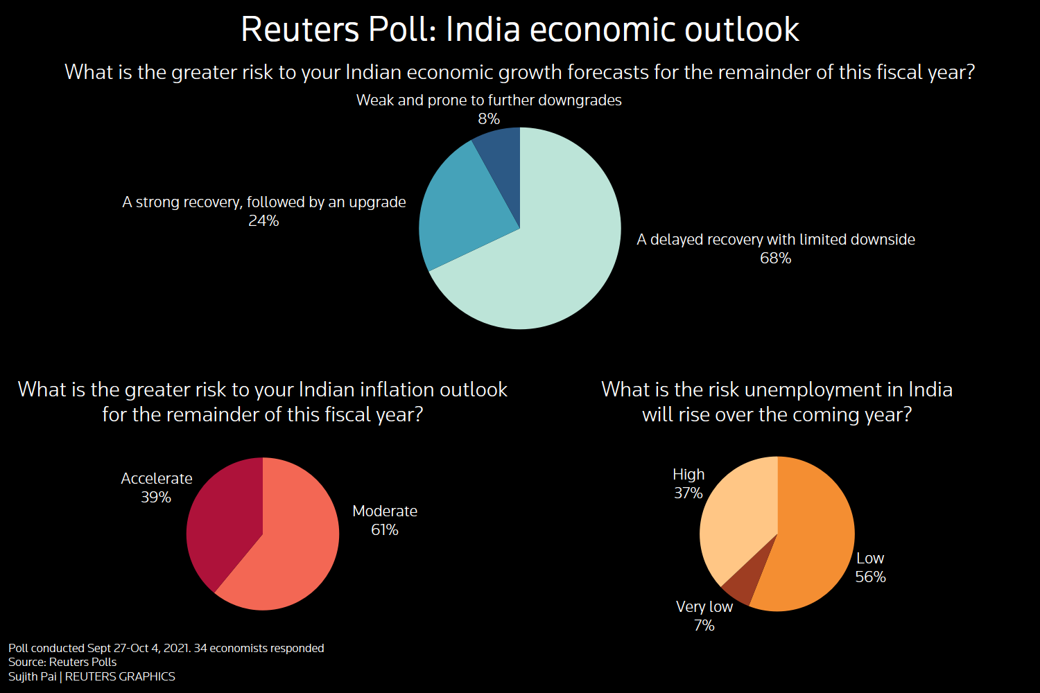 Reuters poll graphic on India economic outlook: