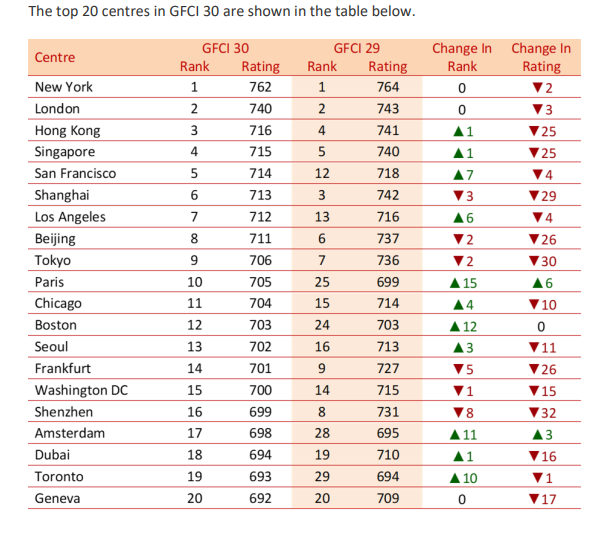 GFCI September 2021 rankings