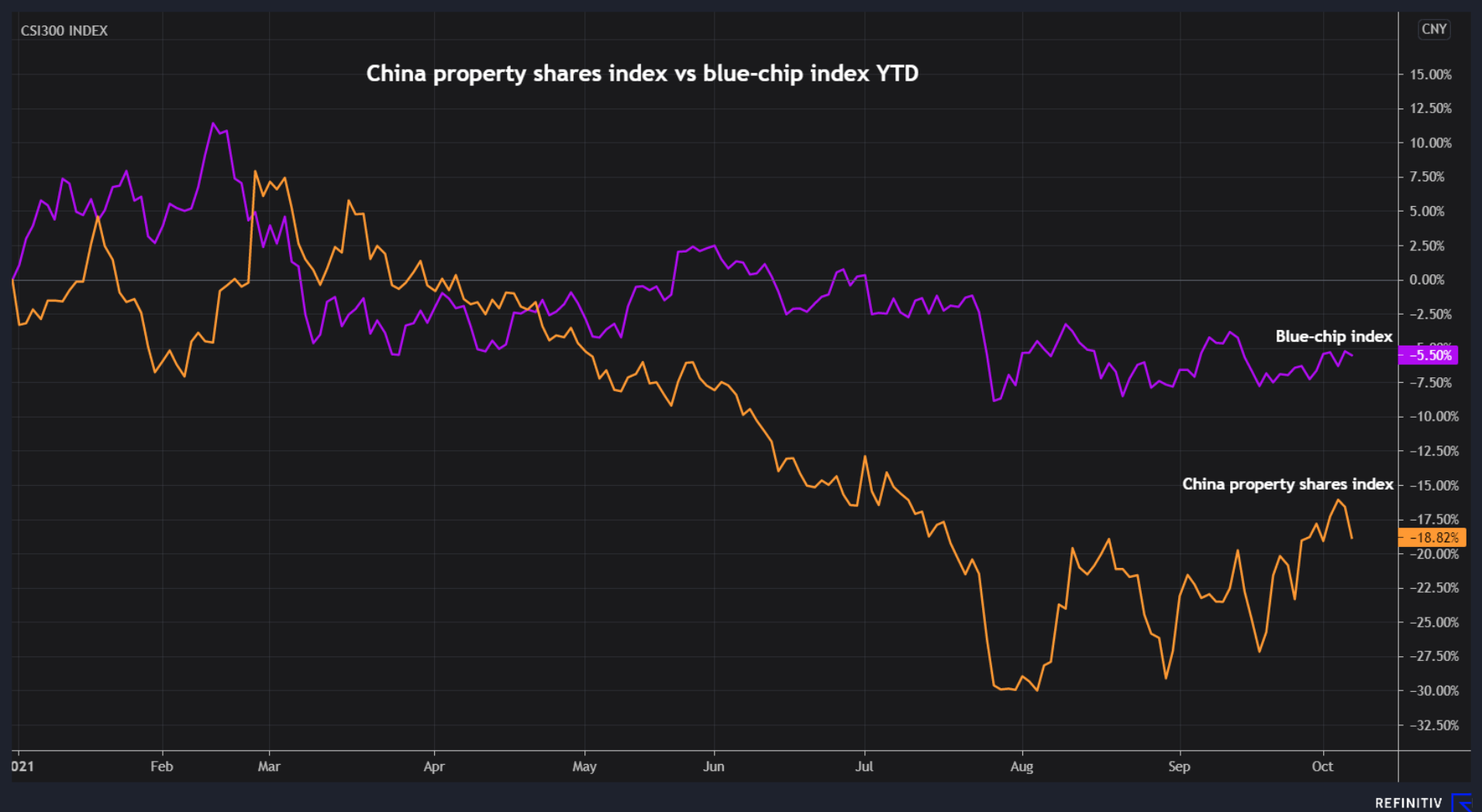 China property shares vs blue-chips