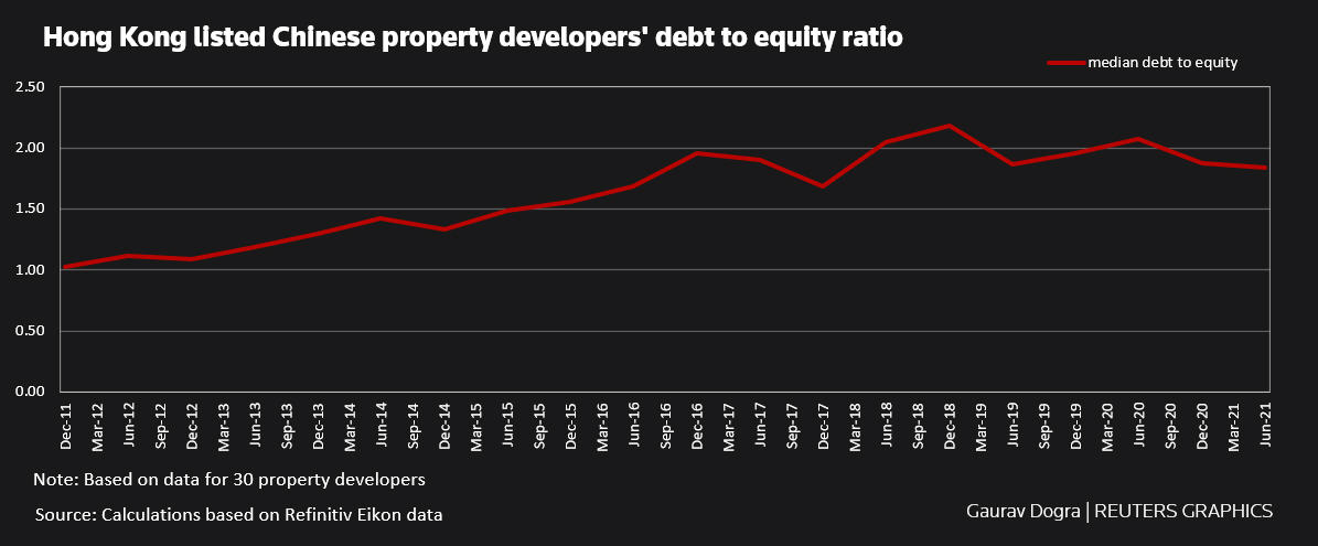 Hong Kong listed Chinese property developers' debt to equity ratio