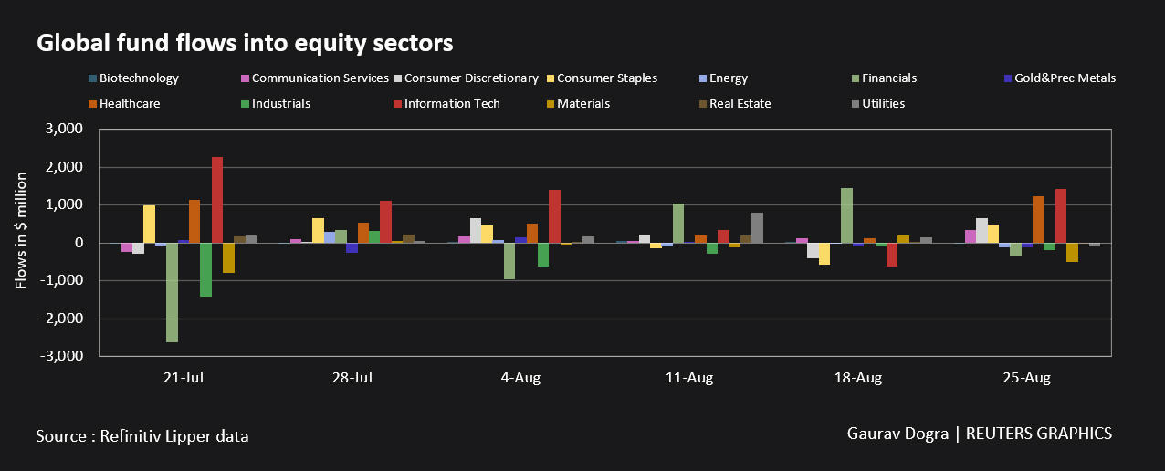 Global fund flows into equity sectors