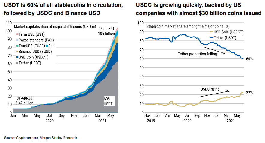 Morgan Stanley chart on stablecoins