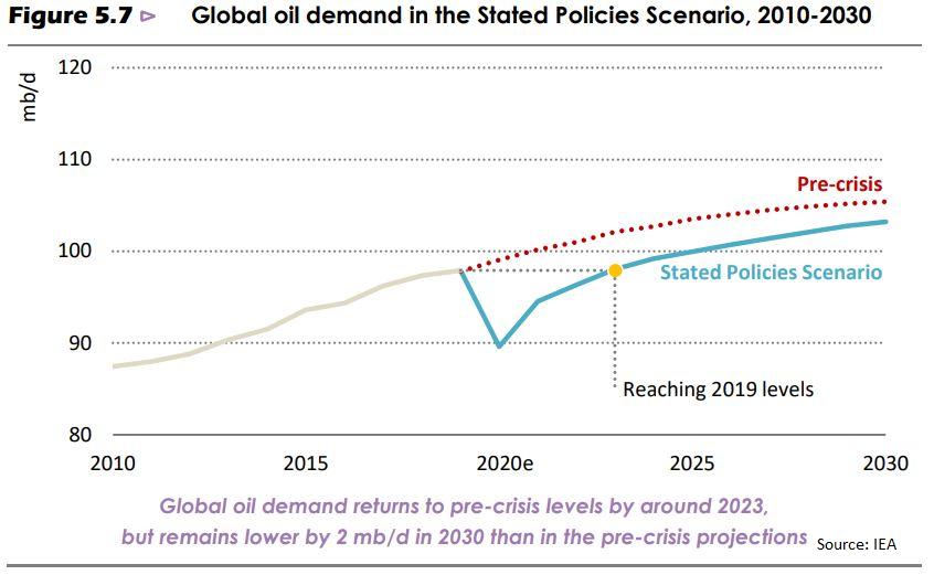 IEA peak oil demand