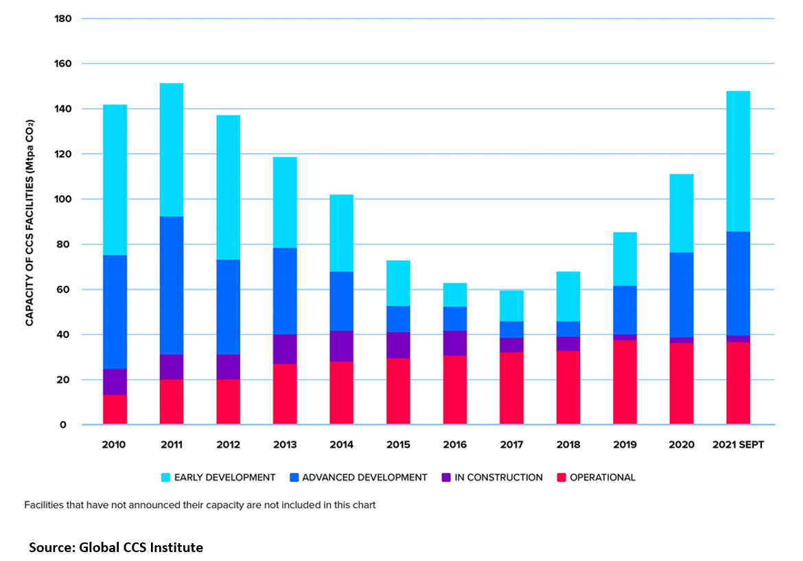 Pipeline of CCS projects worldwide 2010 to 2021