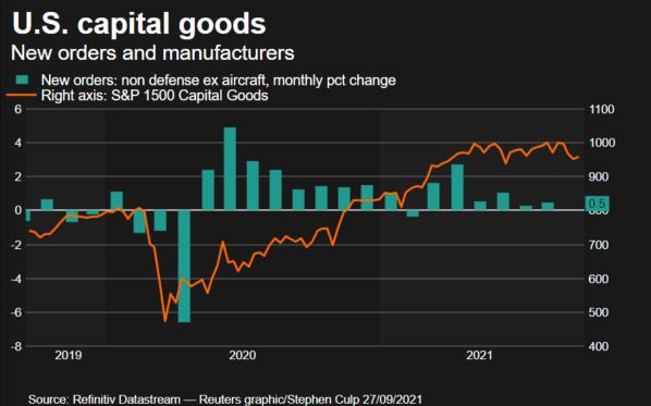 Core capital goods