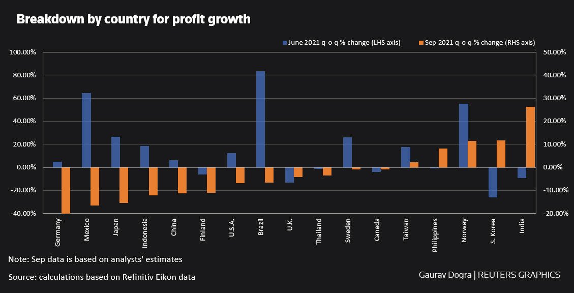 Breakdown by country for revenue and profit growth